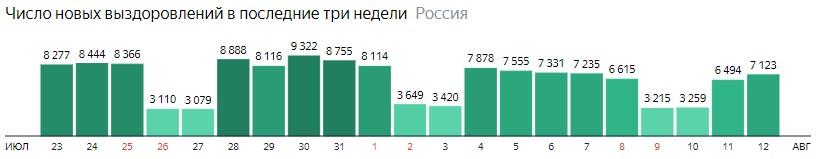 Число новых выздоровлений от короны по дням в России на 12 августа 2020 года
