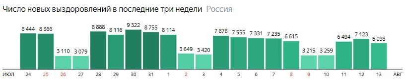 Число новых выздоровлений от короны по дням в России на 13 августа 2020 года