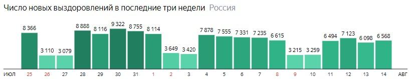 Число новых выздоровлений от короны по дням в России на 14 августа 2020 года