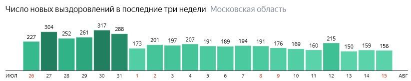 Число новых выздоровлений от короны по дням в России на 15 августа 2020 года