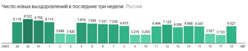 Число новых выздоровлений от короны по дням в России на 18 августа 2020 года