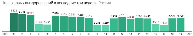Число новых выздоровлений от короны по дням в России на 19 августа 2020 года