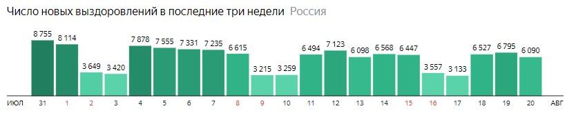 Число новых выздоровлений от короны по дням в России на 20 августа 2020 года