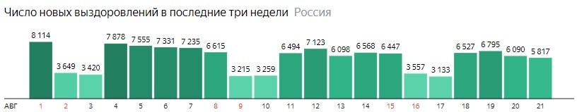 Число новых выздоровлений от короны по дням в России на 21 августа 2020 года