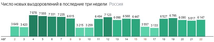 Число новых выздоровлений от короны по дням в России на 22 августа 2020 года