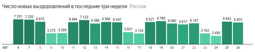 Число новых выздоровлений от короны по дням в России на 26 августа 2020 года