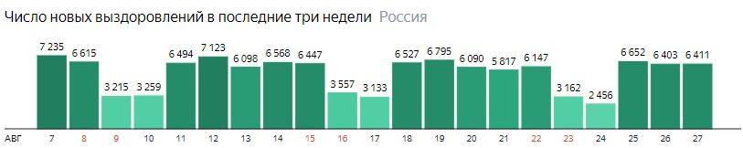 Число новых выздоровлений от короны по дням в России на 27 августа 2020 года
