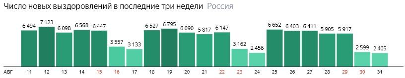 Число новых выздоровлений от короны по дням в России на 31 августа 2020 года