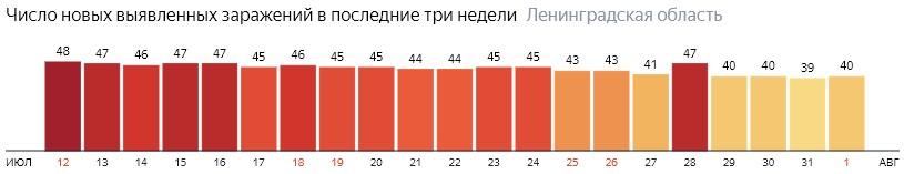 Число новых заражений коронавирусом COVID-19 по дням в Ленинградской области на 1 августа 2020 года