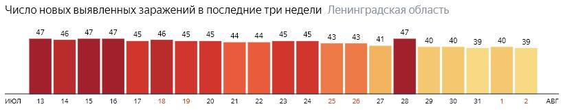 Число новых заражений коронавирусом COVID-19 по дням в Ленинградской области на 2 августа 2020 года