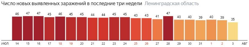 Число новых заражений коронавирусом COVID-19 по дням в Ленинградской области на 3 августа 2020 года