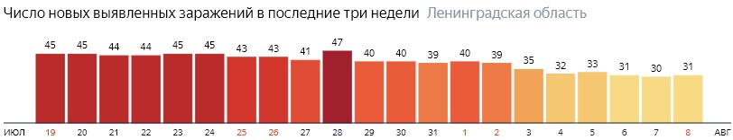 Число новых заражений коронавирусом COVID-19 по дням в Ленинградской области на 8 августа 2020 года