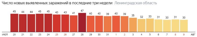 Число новых заражений коронавирусом COVID-19 по дням в Ленинградской области на 9 августа 2020 года