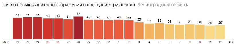 Число новых заражений коронавирусом COVID-19 по дням в Ленинградской области на 11 августа 2020 года