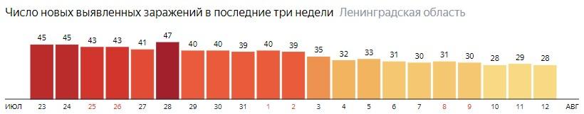 Число новых заражений коронавирусом COVID-19 по дням в Ленинградской области на 12 августа 2020 года