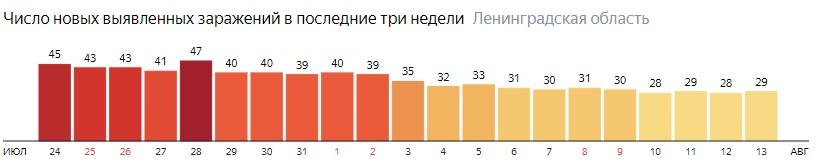 Число новых заражений коронавирусом COVID-19 по дням в Ленинградской области на 13 августа 2020 года