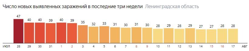 Число новых заражений коронавирусом COVID-19 по дням в Ленинградской области на 17 августа 2020 года