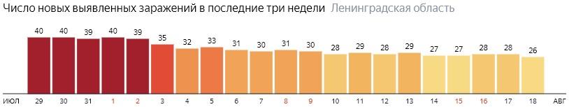 Число новых заражений коронавирусом COVID-19 по дням в Ленинградской области на 18 августа 2020 года