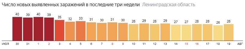 Число новых заражений коронавирусом COVID-19 по дням в Ленинградской области на 19 августа 2020 года