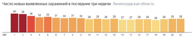 Число новых заражений коронавирусом COVID-19 по дням в Ленинградской области на 22 августа 2020 года