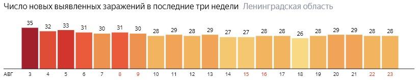 Число новых заражений коронавирусом COVID-19 по дням в Ленинградской области на 23 августа 2020 года