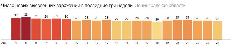 Число новых заражений коронавирусом COVID-19 по дням в Ленинградской области на 24 августа 2020 года