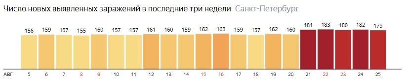Число новых заражений коронавирусом COVID-19 по дням в Ленинградской области на 25 августа 2020 года