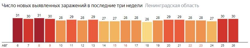 Число новых заражений коронавирусом COVID-19 по дням в Ленинградской области на 26 августа 2020 года