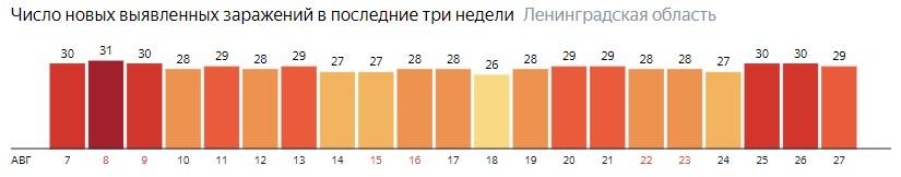 Число новых заражений коронавирусом COVID-19 по дням в Ленинградской области на 27 августа 2020 года