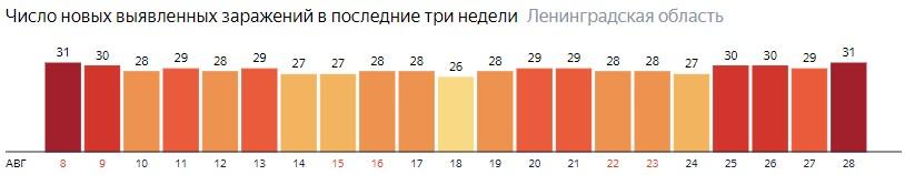 Число новых заражений коронавирусом COVID-19 по дням в Ленинградской области на 28 августа 2020 года