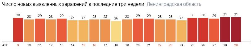Число новых заражений коронавирусом COVID-19 по дням в Ленинградской области на 29 августа 2020 года