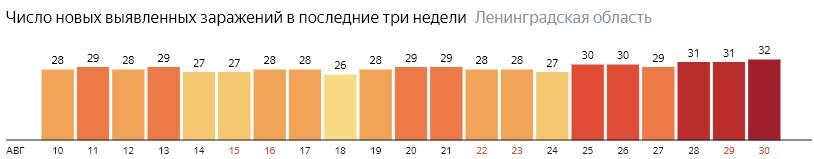 Число новых заражений коронавирусом COVID-19 по дням в Ленинградской области на 30 августа 2020 года
