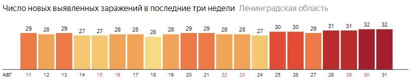 Число новых заражений коронавирусом COVID-19 по дням в Ленинградской области на 1 сентября 2020 года
