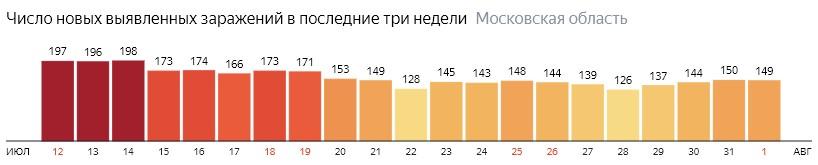 Число новых зараженных КОВИД-19 по дням в Подмосковье на 1 августа 2020 года