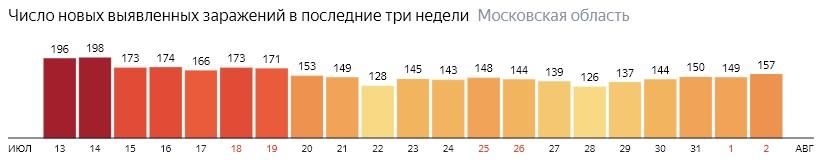 Число новых зараженных КОВИД-19 по дням в Подмосковье на 2 августа 2020 года