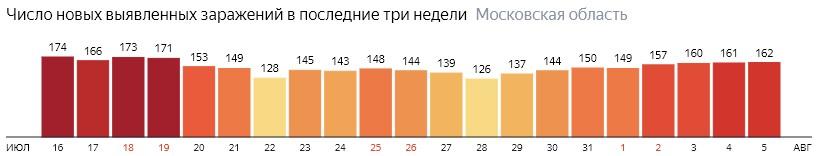 Число новых зараженных КОВИД-19 по дням в Подмосковье на 5 августа 2020 года
