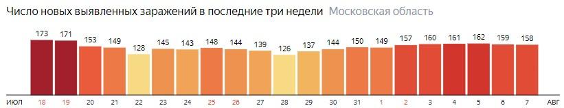 Число новых зараженных КОВИД-19 по дням в Подмосковье на 7 августа 2020 года