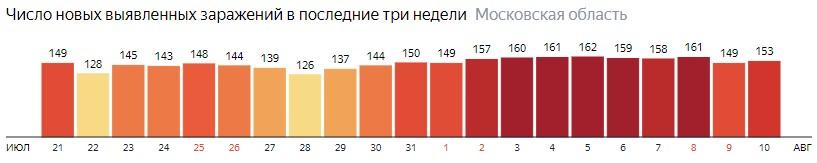 Число новых зараженных КОВИД-19 по дням в Подмосковье на 10 августа 2020 года