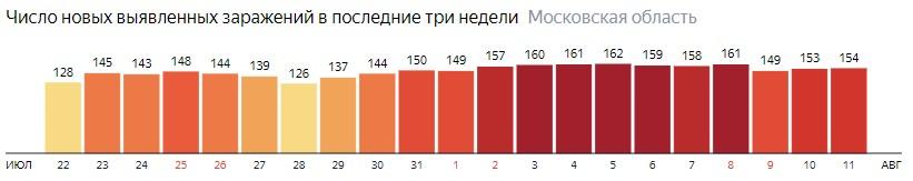 Число новых зараженных КОВИД-19 по дням в Подмосковье на 11 августа 2020 года