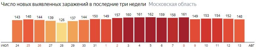 Число новых зараженных КОВИД-19 по дням в Подмосковье на 13 августа 2020 года