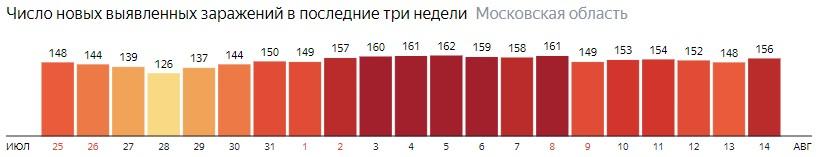 Число новых зараженных КОВИД-19 по дням в Подмосковье на 14 августа 2020 года