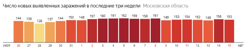 Число новых зараженных КОВИД-19 по дням в Подмосковье на 15 августа 2020 года