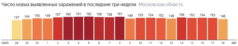Число новых зараженных КОВИД-19 по дням в Подмосковье на 18 августа 2020 года