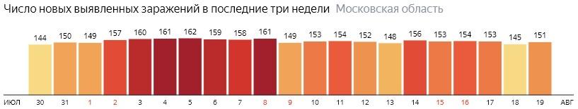 Число новых зараженных КОВИД-19 по дням в Подмосковье на 19 августа 2020 года