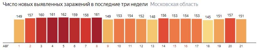 Число новых зараженных КОВИД-19 по дням в Подмосковье на 21 августа 2020 года