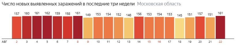 Число новых зараженных КОВИД-19 по дням в Подмосковье на 22 августа 2020 года