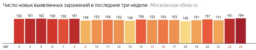 Число новых зараженных КОВИД-19 по дням в Подмосковье на 23 августа 2020 года