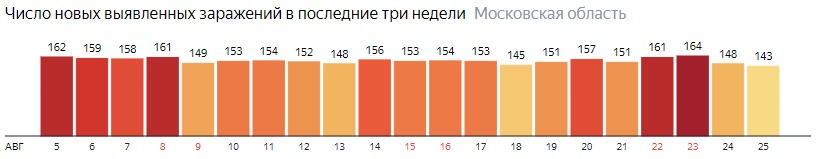 Число новых зараженных КОВИД-19 по дням в Подмосковье на 25 августа 2020 года
