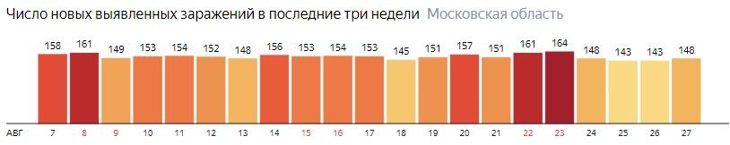 Число новых зараженных КОВИД-19 по дням в Подмосковье на 27 августа 2020 года