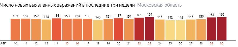 Число новых зараженных КОВИД-19 по дням в Подмосковье на 30 августа 2020 года